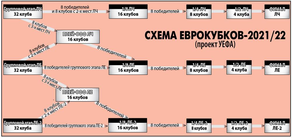 Все остальные - добро пожаловать в Лигу Европы-2!  http   www.sport-weekend.com images football shema-uefa.jpg c8c93e28ba1
